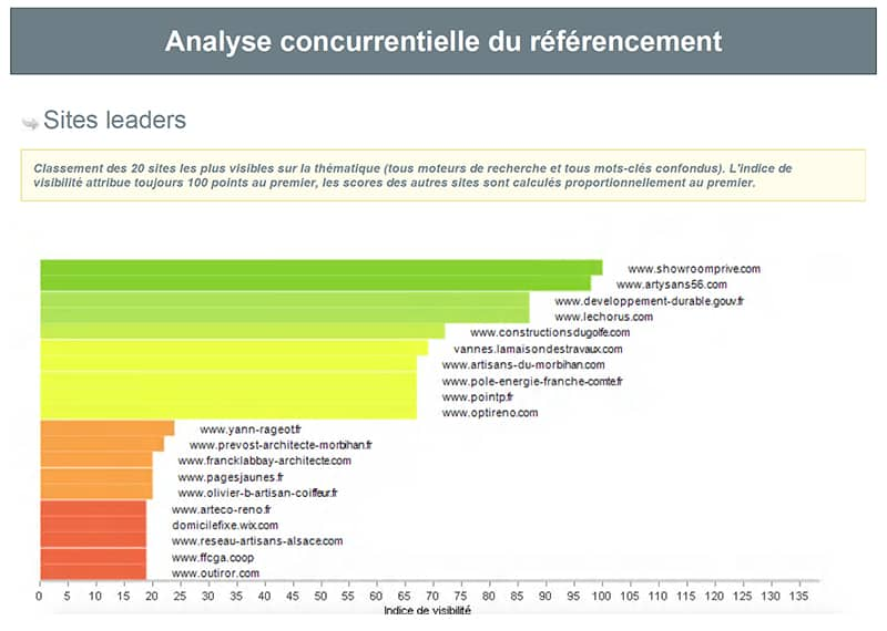 analyse concurrence referencement